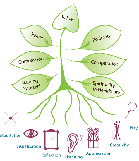 Tree of VIHASA prog designed with 7 Spr Tools icons by Dipa - Nov 2011[2].PNG